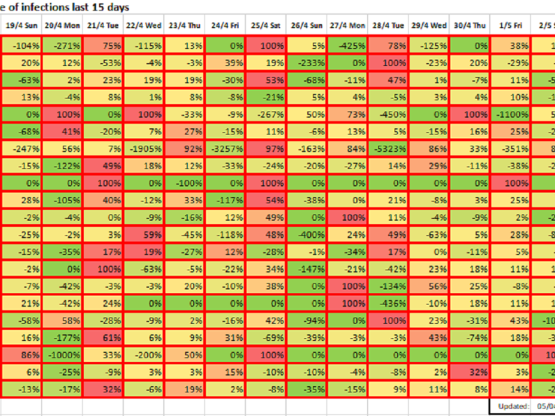 Growth rate of infections last 15 days, May 4, 2020