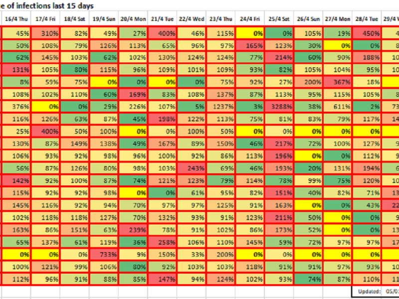 Growth rate of infections last 15 days, May 1, 2020