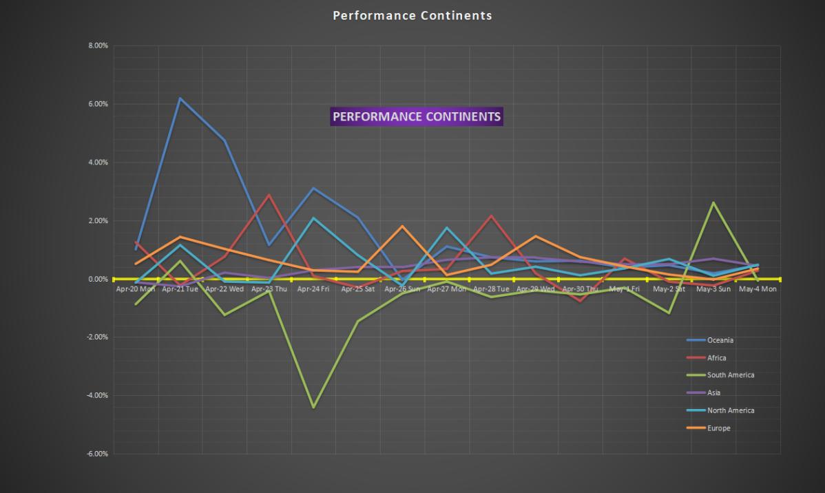 Corona fighting performance goes down  worldwide